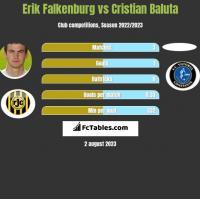 Erik Falkenburg vs Cristian Baluta h2h player stats