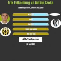 Erik Falkenburg vs Adrian Szoke h2h player stats