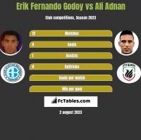 Erik Fernando Godoy vs Ali Adnan h2h player stats