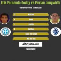 Erik Fernando Godoy vs Florian Jungwirth h2h player stats
