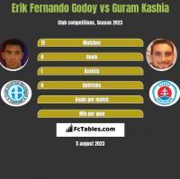 Erik Fernando Godoy vs Guram Kaszia h2h player stats