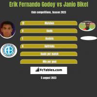 Erik Fernando Godoy vs Janio Bikel h2h player stats
