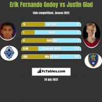 Erik Fernando Godoy vs Justin Glad h2h player stats