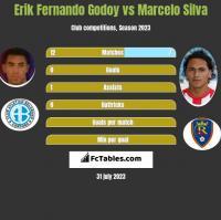 Erik Fernando Godoy vs Marcelo Silva h2h player stats