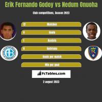 Erik Fernando Godoy vs Nedum Onuoha h2h player stats