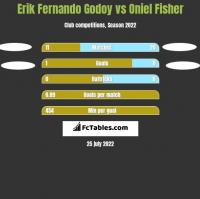 Erik Fernando Godoy vs Oniel Fisher h2h player stats