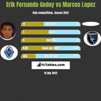Erik Fernando Godoy vs Marcos Lopez h2h player stats