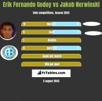 Erik Fernando Godoy vs Jakob Nerwinski h2h player stats