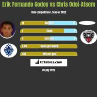 Erik Fernando Godoy vs Chris Odoi-Atsem h2h player stats