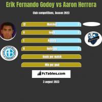 Erik Fernando Godoy vs Aaron Herrera h2h player stats