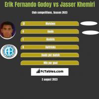 Erik Fernando Godoy vs Jasser Khemiri h2h player stats