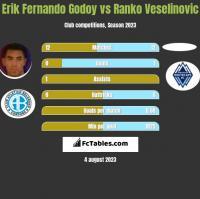 Erik Fernando Godoy vs Ranko Veselinovic h2h player stats