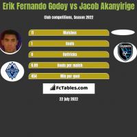 Erik Fernando Godoy vs Jacob Akanyirige h2h player stats
