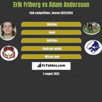 Erik Friberg vs Adam Andersson h2h player stats