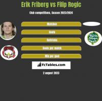 Erik Friberg vs Filip Rogic h2h player stats