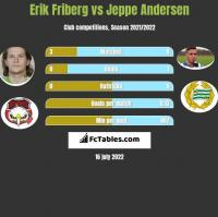 Erik Friberg vs Jeppe Andersen h2h player stats