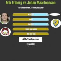 Erik Friberg vs Johan Maartensson h2h player stats