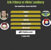 Erik Friberg vs Viktor Lundberg h2h player stats