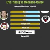 Erik Friberg vs Mohanad Jeahze h2h player stats