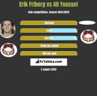 Erik Friberg vs Ali Youssef h2h player stats