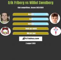 Erik Friberg vs Williot Swedberg h2h player stats