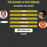 Erik Grendel vs Emir Halilovic h2h player stats