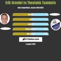 Erik Grendel vs Theofanis Tsandaris h2h player stats
