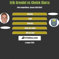 Erik Grendel vs Cheick Diarra h2h player stats