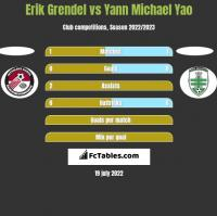Erik Grendel vs Yann Michael Yao h2h player stats