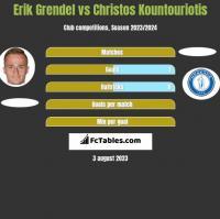 Erik Grendel vs Christos Kountouriotis h2h player stats