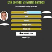 Erik Grendel vs Martin Gambos h2h player stats