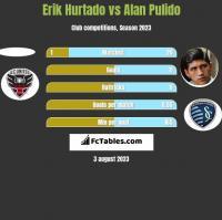 Erik Hurtado vs Alan Pulido h2h player stats