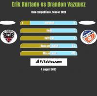 Erik Hurtado vs Brandon Vazquez h2h player stats