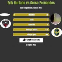 Erik Hurtado vs Gerso Fernandes h2h player stats