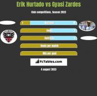 Erik Hurtado vs Gyasi Zardes h2h player stats