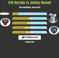 Erik Hurtado vs Johnny Russell h2h player stats