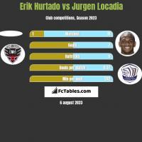 Erik Hurtado vs Jurgen Locadia h2h player stats