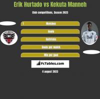Erik Hurtado vs Kekuta Manneh h2h player stats