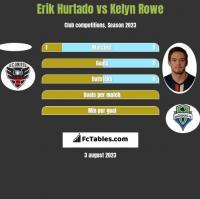 Erik Hurtado vs Kelyn Rowe h2h player stats