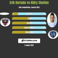 Erik Hurtado vs Khiry Shelton h2h player stats