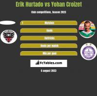 Erik Hurtado vs Yohan Croizet h2h player stats