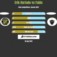 Erik Hurtado vs Fabio h2h player stats
