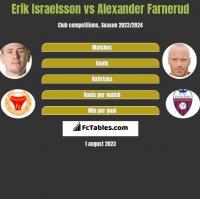 Erik Israelsson vs Alexander Farnerud h2h player stats