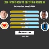 Erik Israelsson vs Christian Kouakou h2h player stats