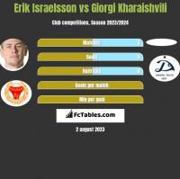 Erik Israelsson vs Giorgi Kharaishvili h2h player stats