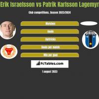 Erik Israelsson vs Patrik Karlsson Lagemyr h2h player stats
