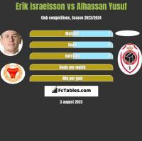 Erik Israelsson vs Alhassan Yusuf h2h player stats