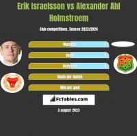 Erik Israelsson vs Alexander Ahl Holmstroem h2h player stats