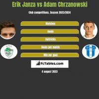 Erik Janza vs Adam Chrzanowski h2h player stats