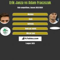Erik Janza vs Adam Fraczczak h2h player stats